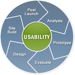 basic usability survey Even basic usability tests cost money and take some time to plan a usability survey is a quick way to uncover both the major issues and obtain a systematic.