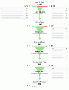 how-to-improve-user-experience-shopping-cart-sales-funnel-google-analytics