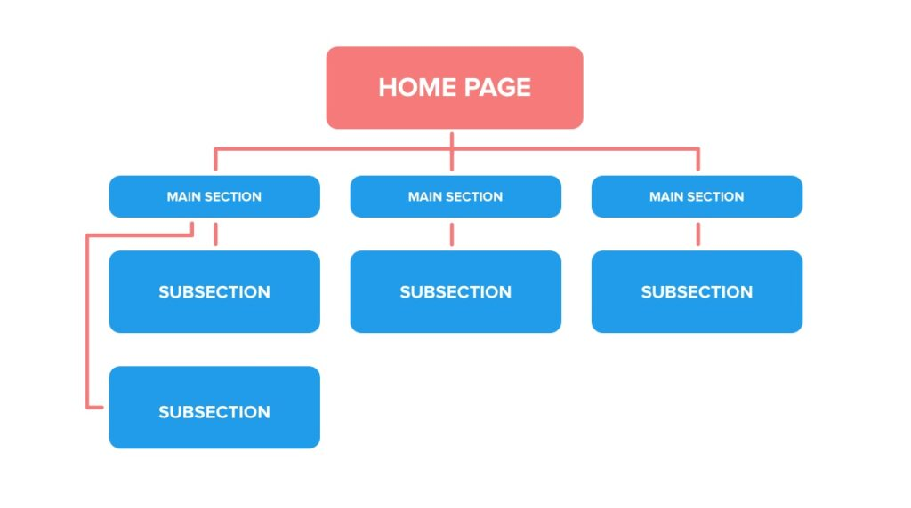 How To A Plan Website Structure: Complete Guide